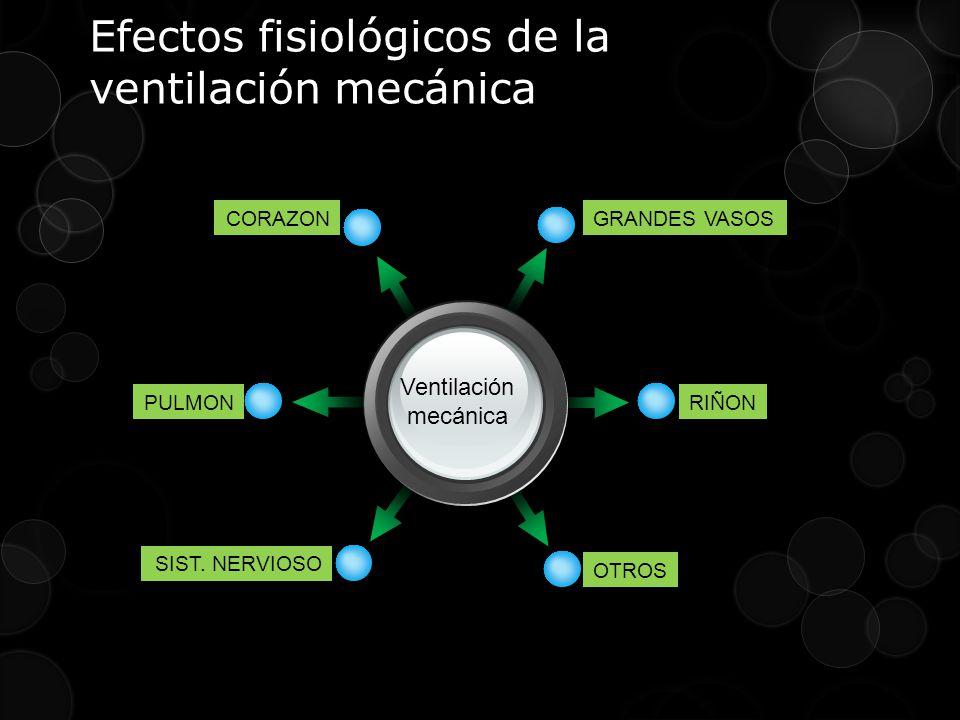 Efectos fisiológicos de la ventilación mecánica