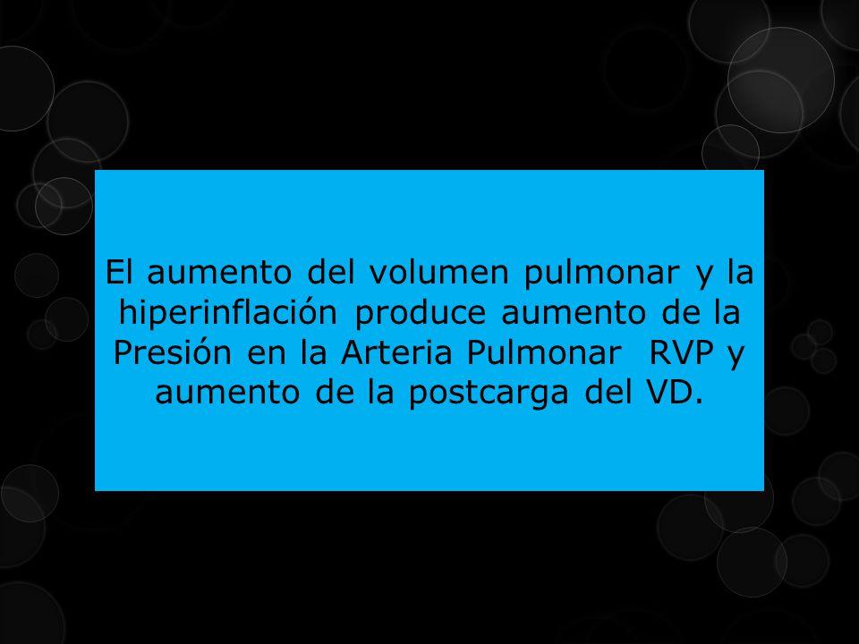 El aumento del volumen pulmonar y la hiperinflación produce aumento de la Presión en la Arteria Pulmonar RVP y aumento de la postcarga del VD.