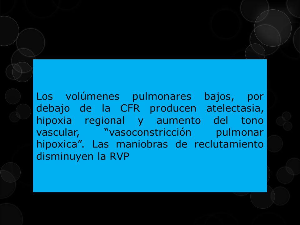 Los volúmenes pulmonares bajos, por debajo de la CFR producen atelectasia, hipoxia regional y aumento del tono vascular, vasoconstricción pulmonar hipoxica .