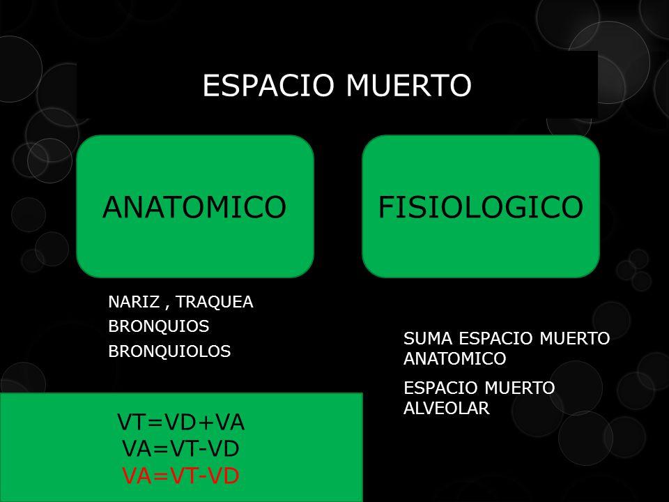 ESPACIO MUERTO ANATOMICO FISIOLOGICO VT=VD+VA VA=VT-VD