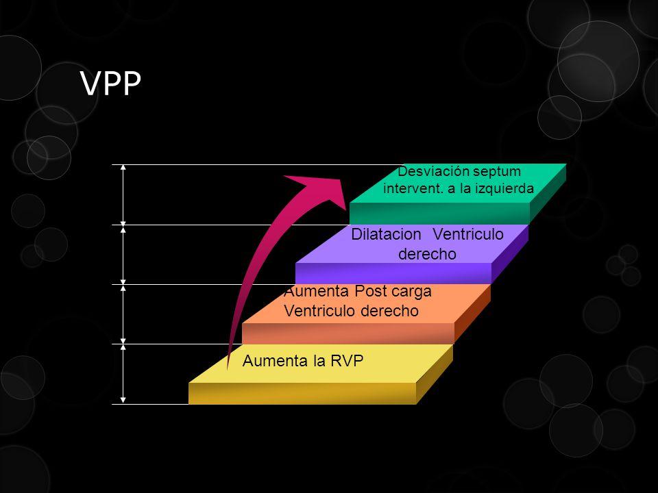 VPP Dilatacion Ventriculo derecho Aumenta Post carga