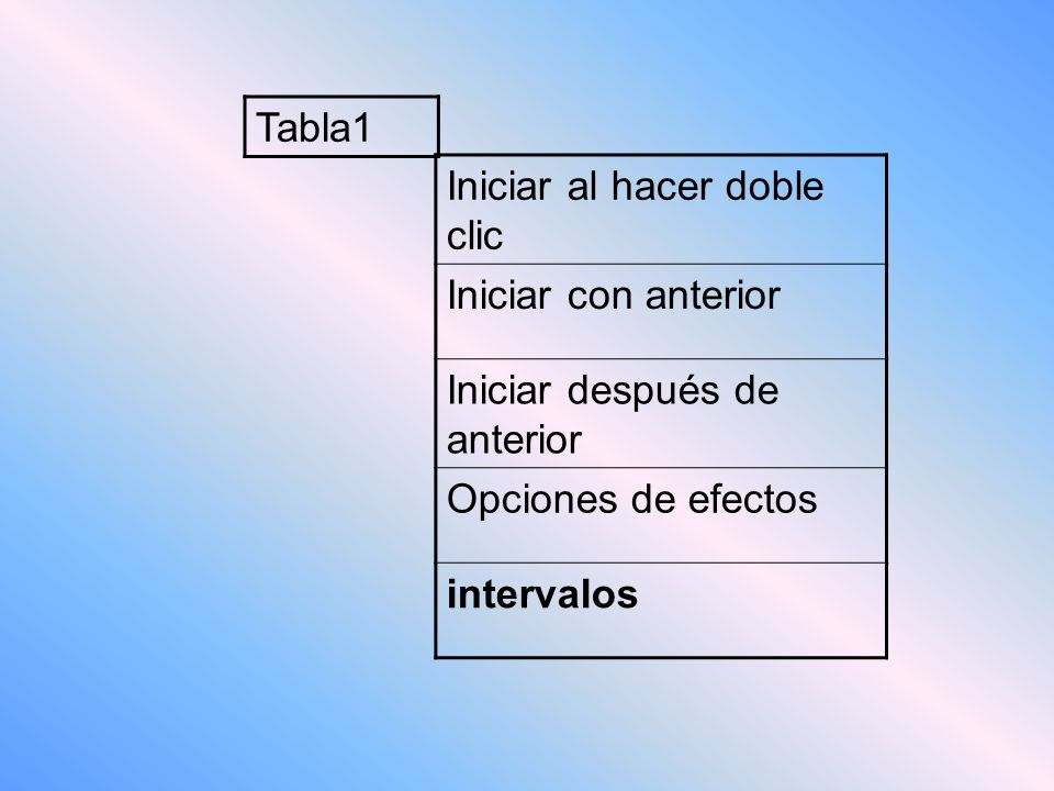 Tabla1 Iniciar al hacer doble clic. Iniciar con anterior. Iniciar después de anterior. Opciones de efectos.