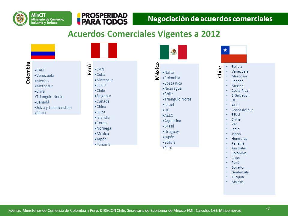 Acuerdos Comerciales Vigentes a 2012