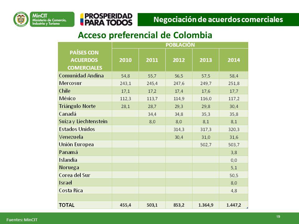 Negociación de acuerdos comerciales Acceso preferencial de Colombia