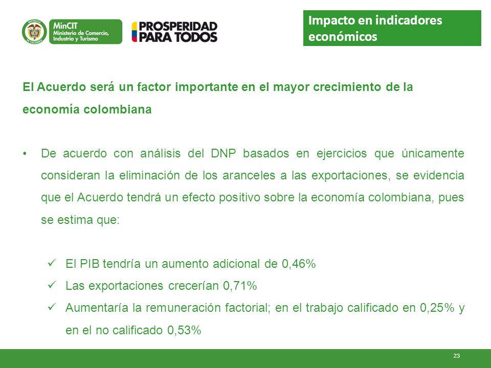 Impacto en indicadores económicos