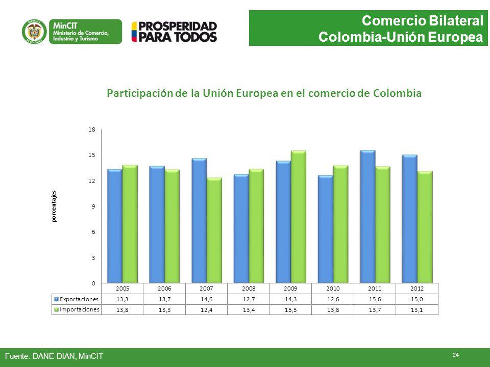 Participación de la Unión Europea en el comercio de Colombia