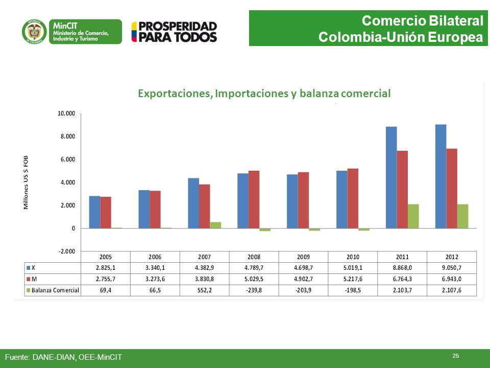 Exportaciones, Importaciones y balanza comercial