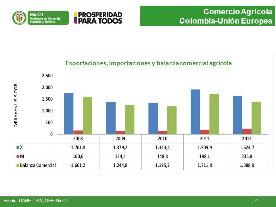Exportaciones, Importaciones y balanza comercial agrícola