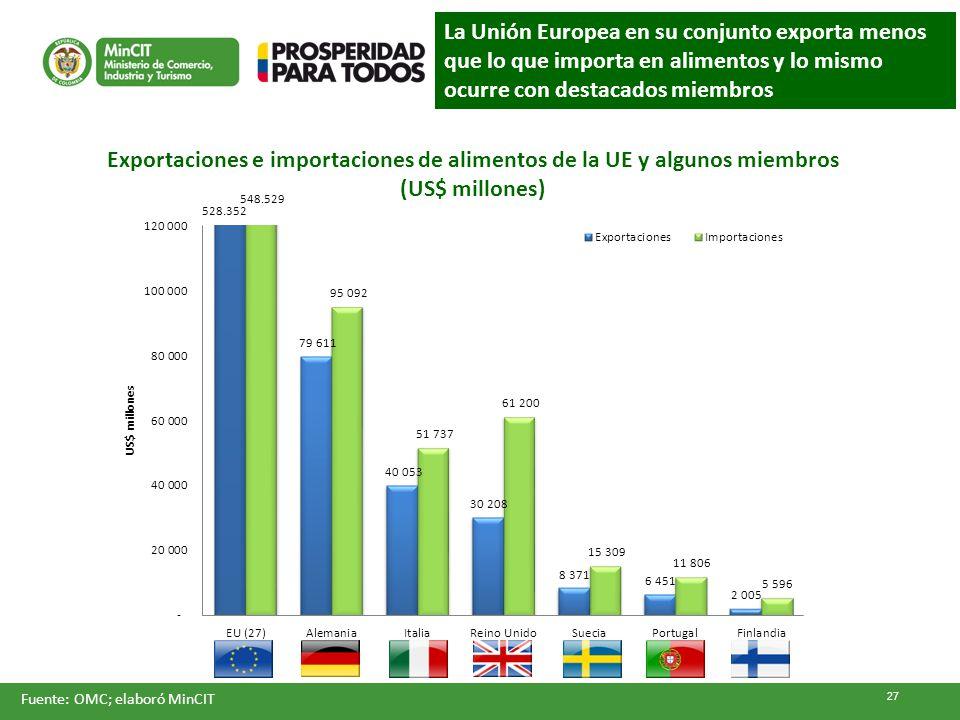 Exportaciones e importaciones de alimentos de la UE y algunos miembros
