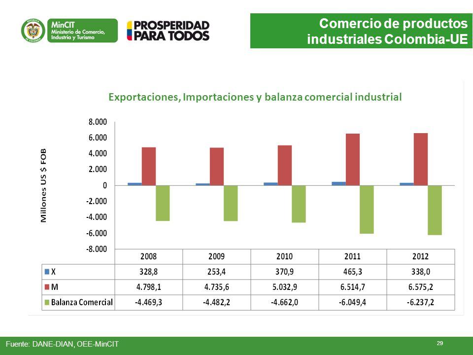 Exportaciones, Importaciones y balanza comercial industrial