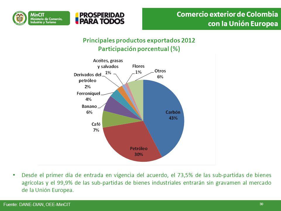 Principales productos exportados 2012 Participación porcentual (%)