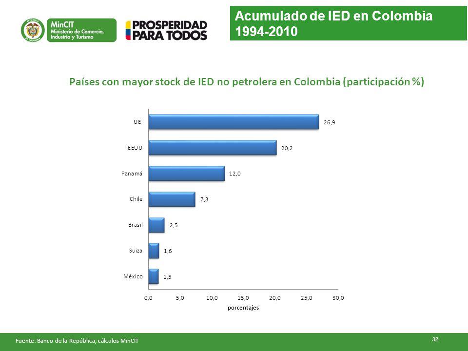 Acumulado de IED en Colombia 1994-2010