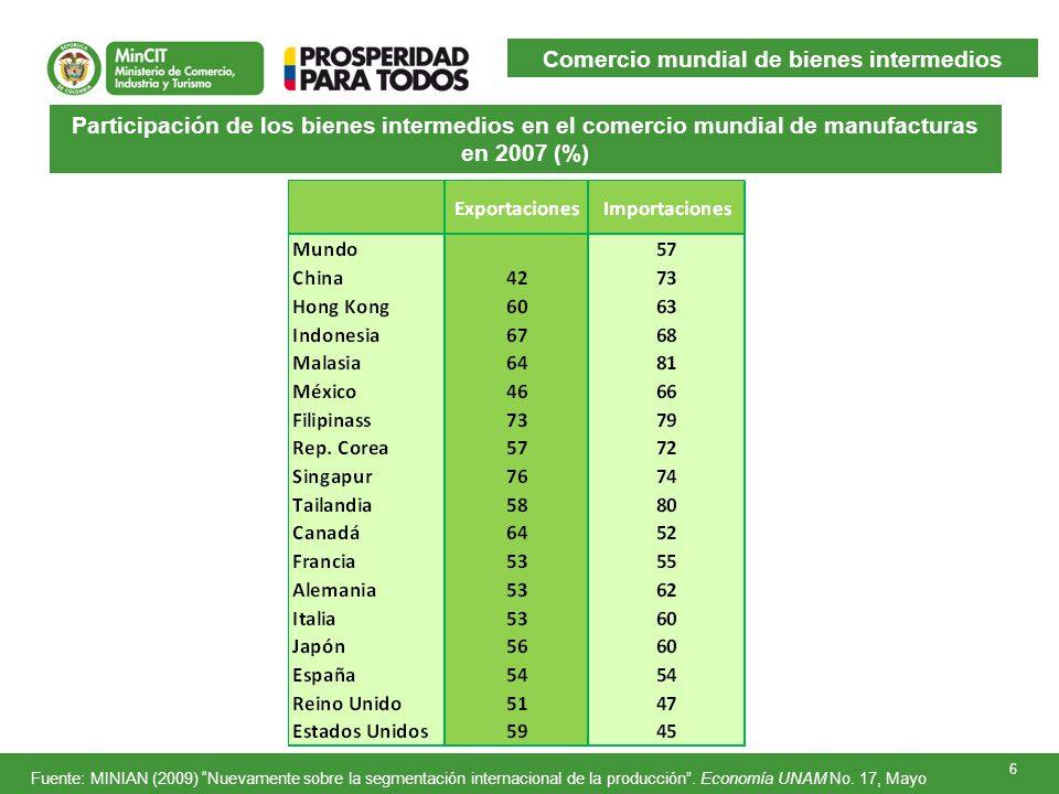 Comercio mundial de bienes intermedios