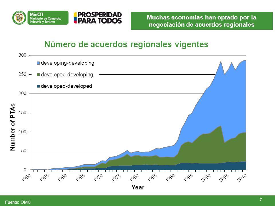 Muchas economías han optado por la negociación de acuerdos regionales