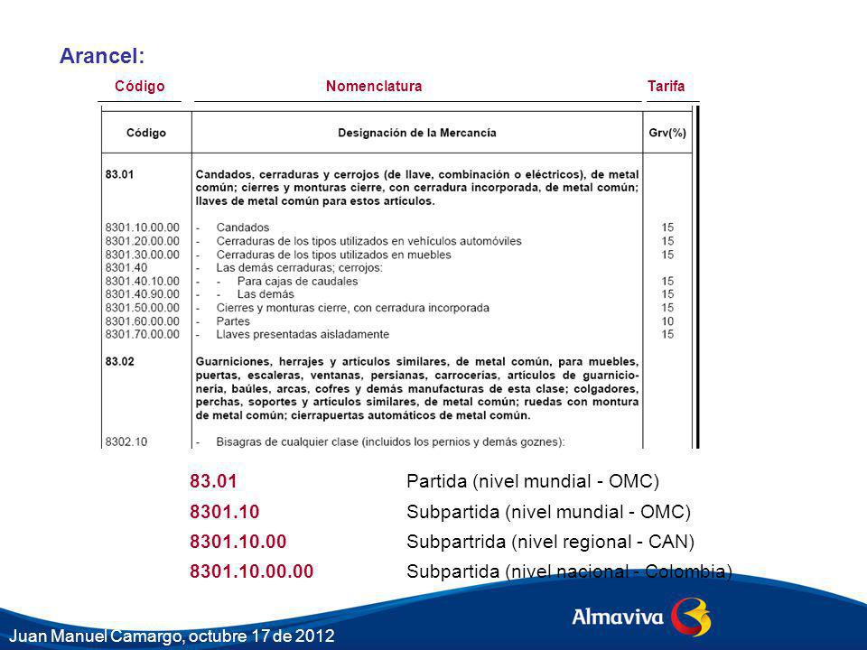 Arancel: 83.01 Partida (nivel mundial - OMC)
