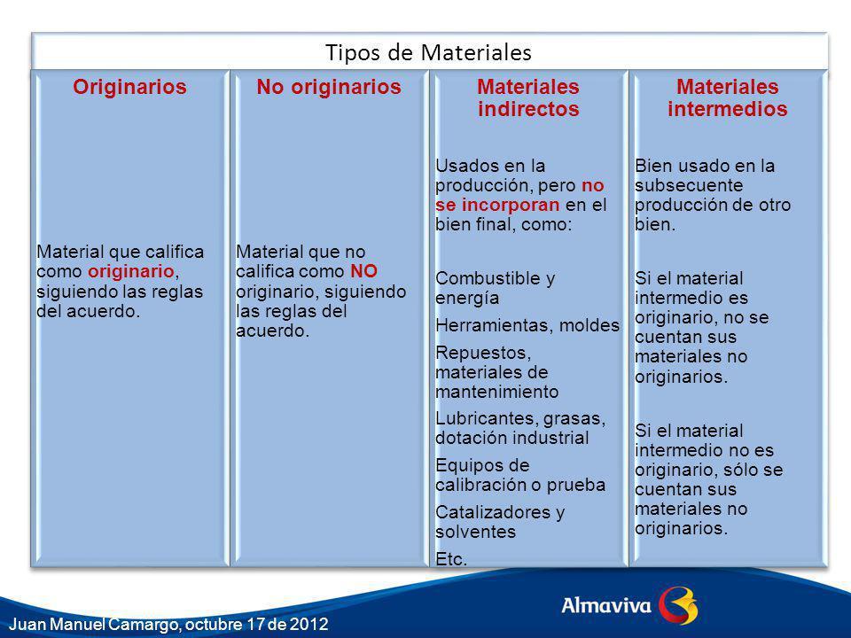 Materiales indirectos Materiales intermedios