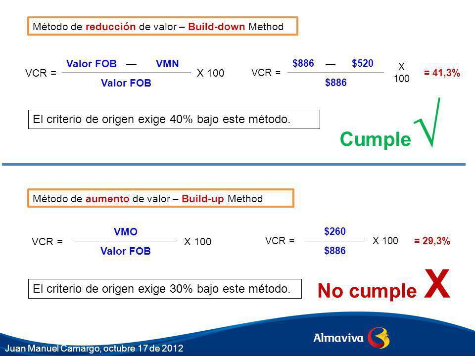Cumple√ No cumple X El criterio de origen exige 40% bajo este método.