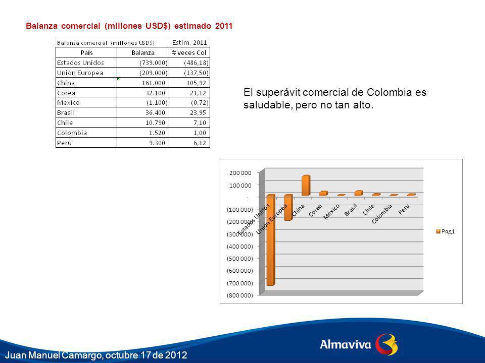 El superávit comercial de Colombia es saludable, pero no tan alto.