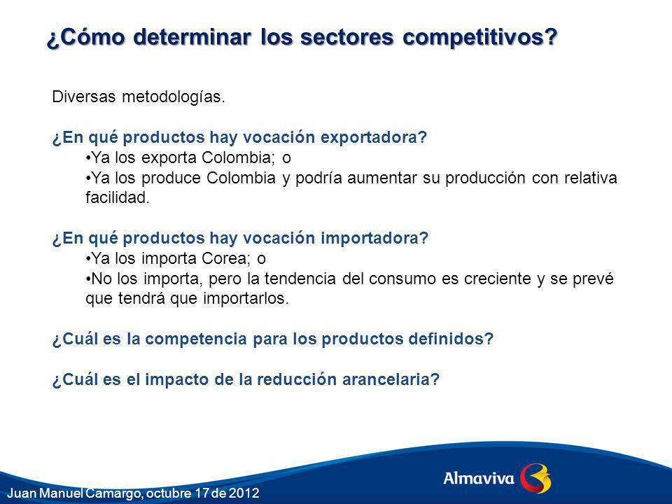 ¿Cómo determinar los sectores competitivos