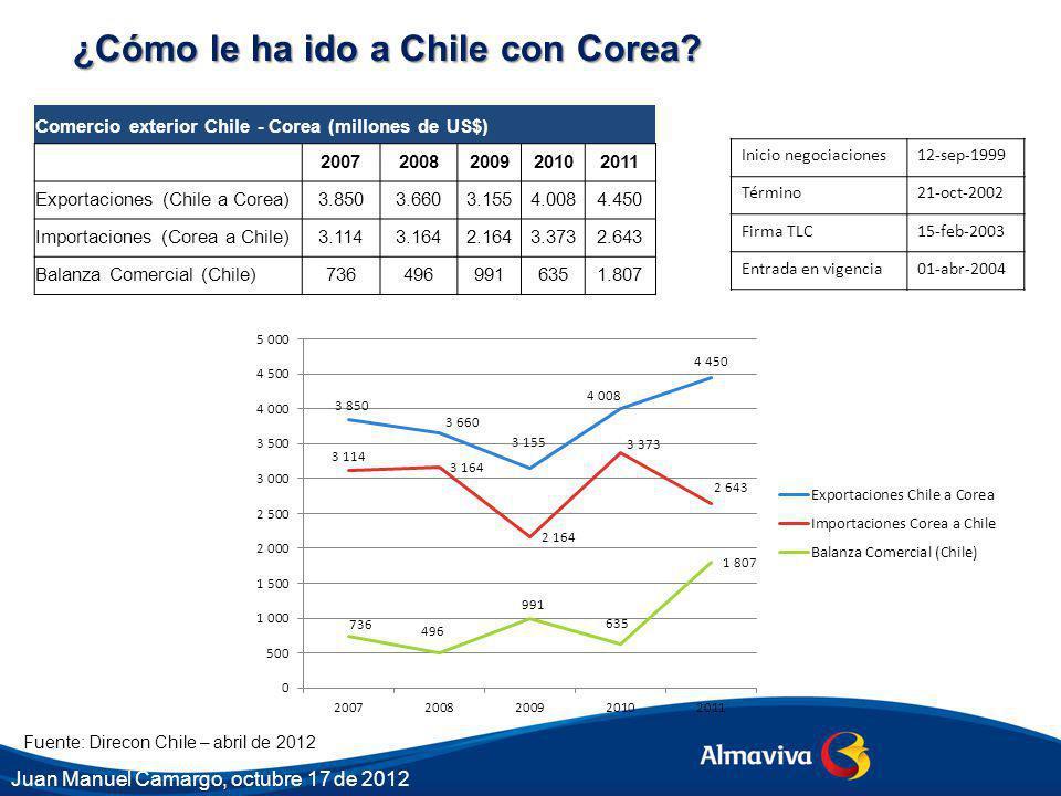 ¿Cómo le ha ido a Chile con Corea