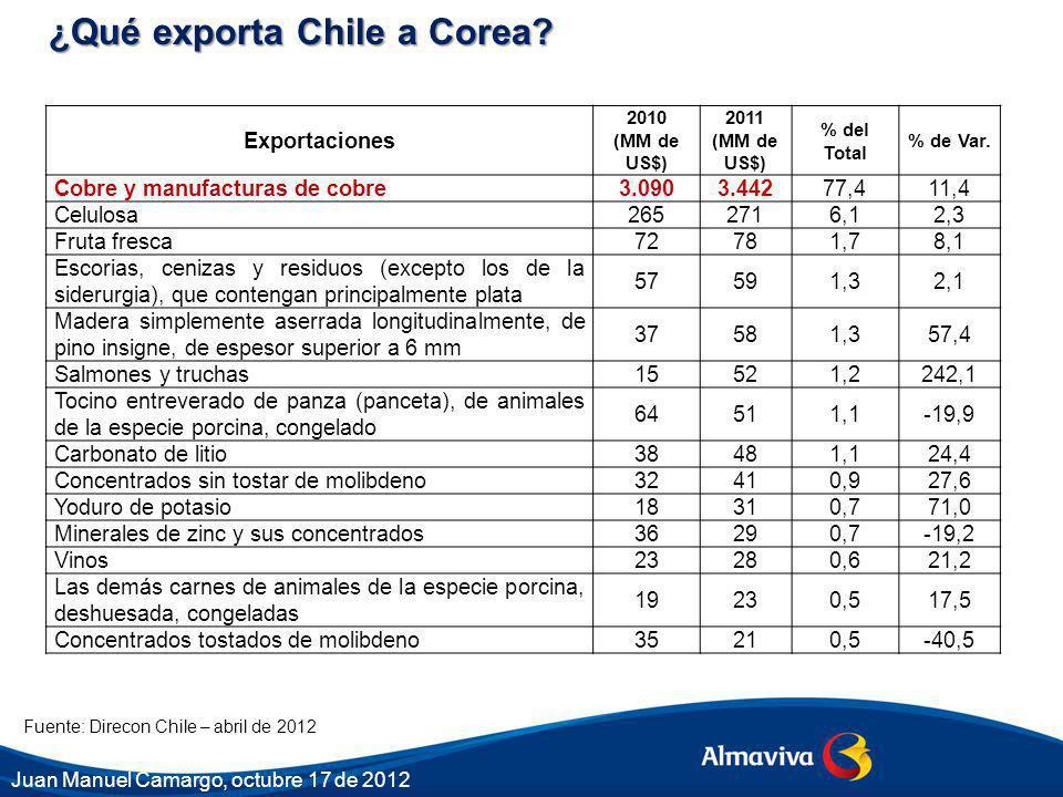 ¿Qué exporta Chile a Corea