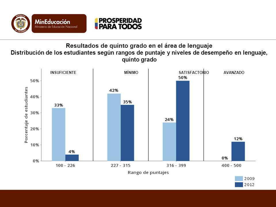 Resultados de quinto grado en el área de lenguaje