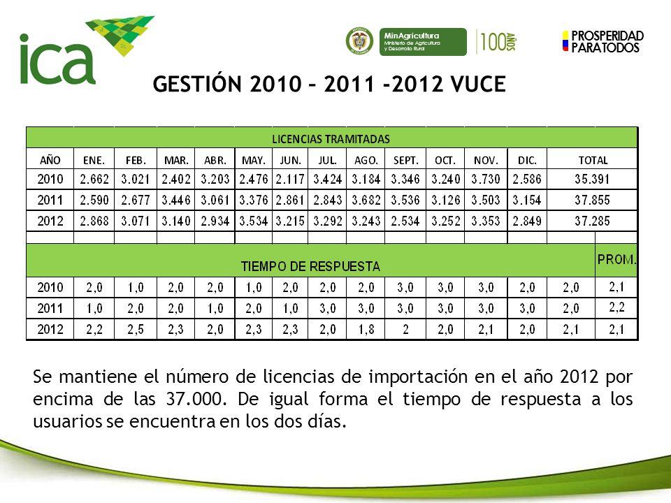 GESTIÓN 2010 – 2011 -2012 VUCE
