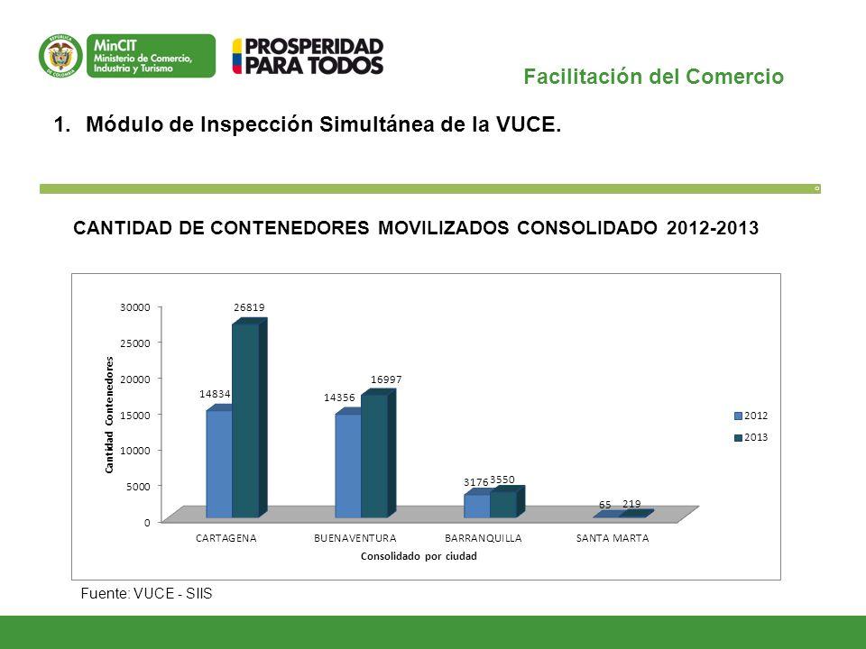 CANTIDAD DE CONTENEDORES MOVILIZADOS CONSOLIDADO 2012-2013