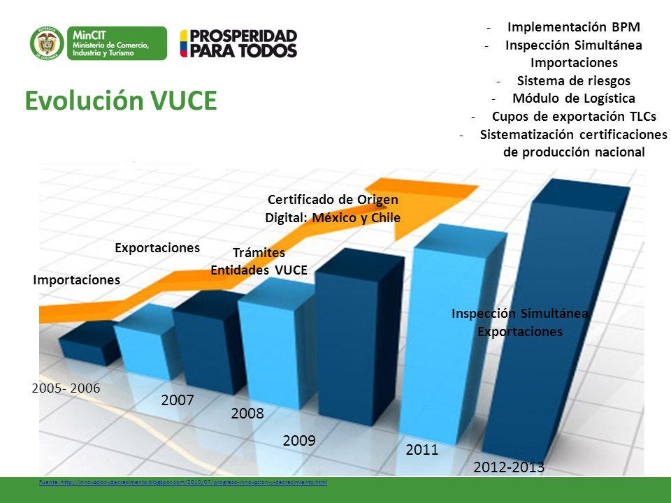 Evolución VUCE 2007 2008 2009 2011 2012-2013 Implementación BPM