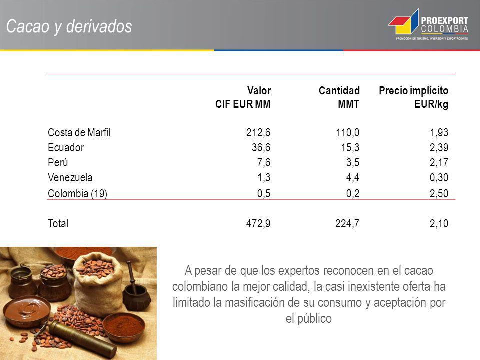 Cacao y derivados Valor CIF EUR MM. Cantidad MMT. Precio implícito EUR/kg. Costa de Marfil. 212,6.