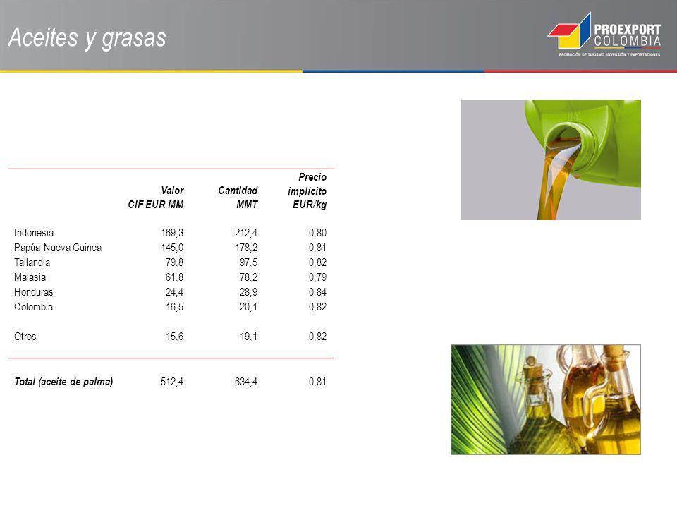 Aceites y grasas Valor CIF EUR MM Cantidad MMT Precio implícito EUR/kg