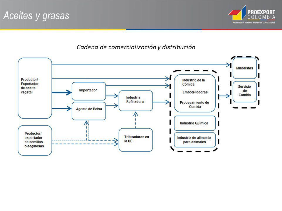 Cadena de comercialización y distribución
