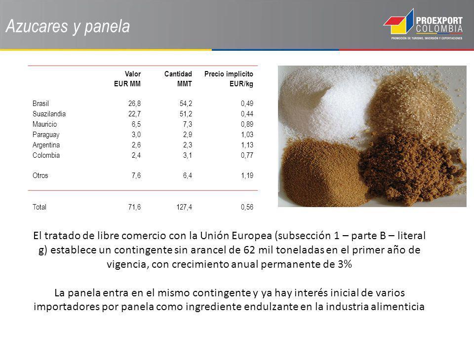 Azucares y panela Valor EUR MM. Cantidad MMT. Precio implícito EUR/kg. Brasil. 26,8. 54,2. 0,49.