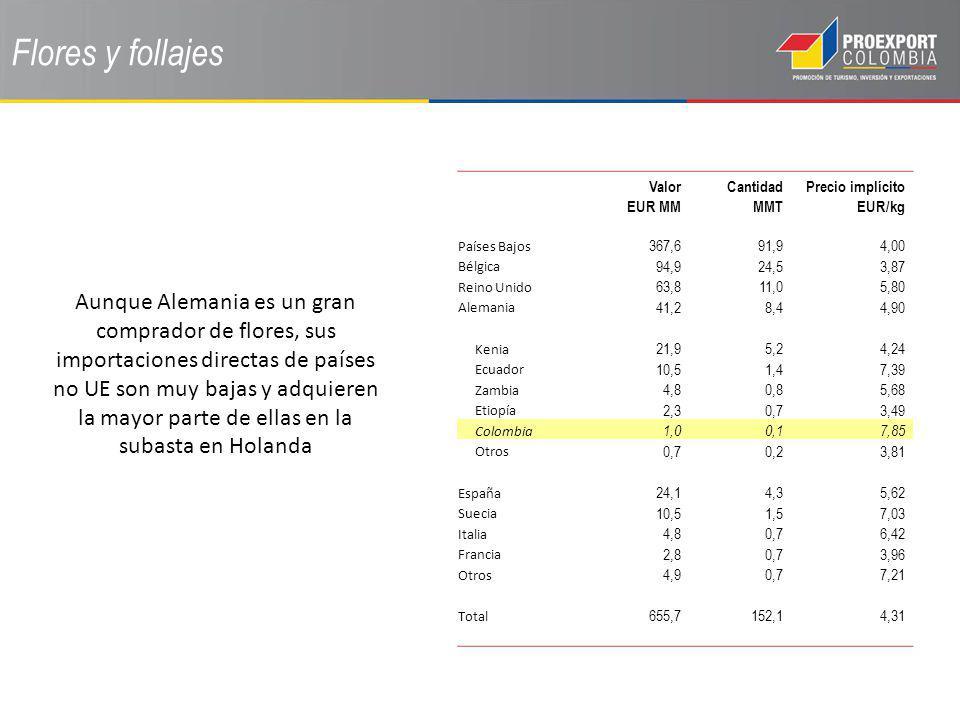 Flores y follajes Valor EUR MM. Cantidad MMT. Precio implícito EUR/kg. Países Bajos. 367,6. 91,9.