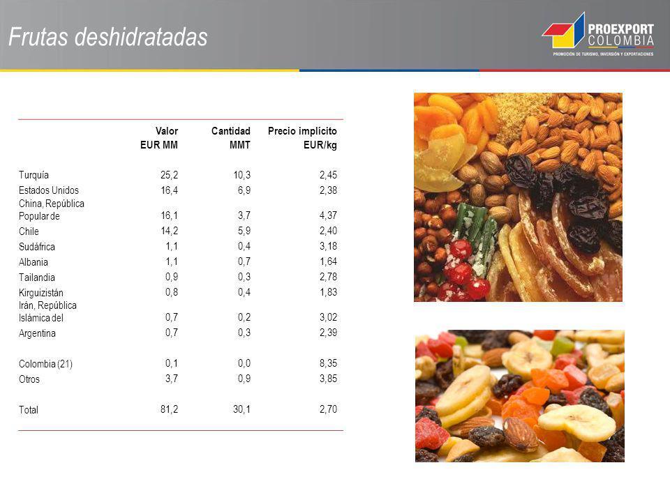 Frutas deshidratadas Valor EUR MM Cantidad MMT Precio implícito EUR/kg