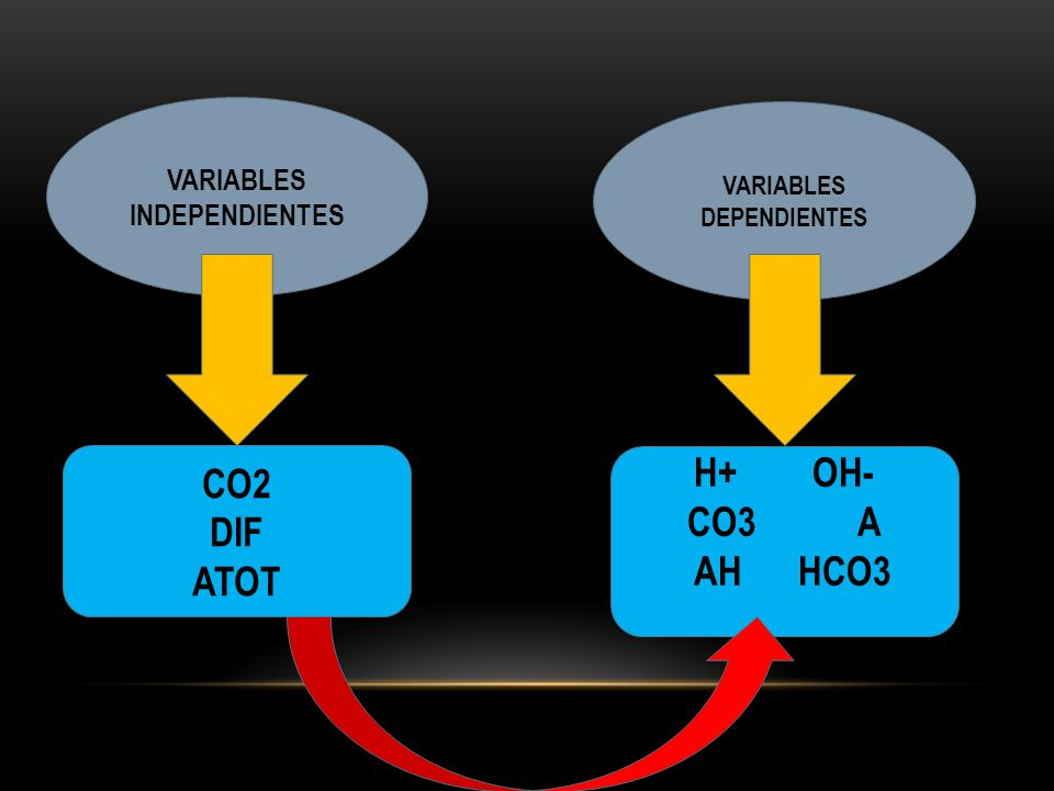 CO2 DIF ATOT H+ OH- CO3 A AH HCO3