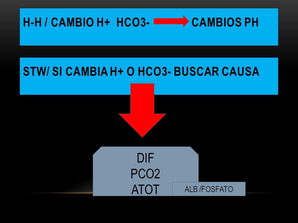 H-H / CAMBIO H+ HCO3- CAMBIOS PH