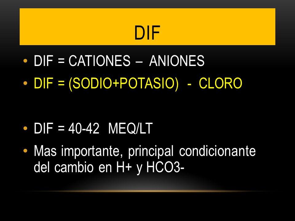 DIF DIF = CATIONES – ANIONES DIF = (SODIO+POTASIO) - CLORO