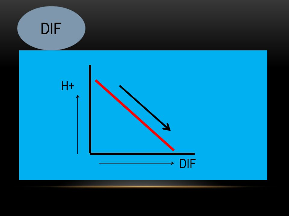 DIF H+ DIF