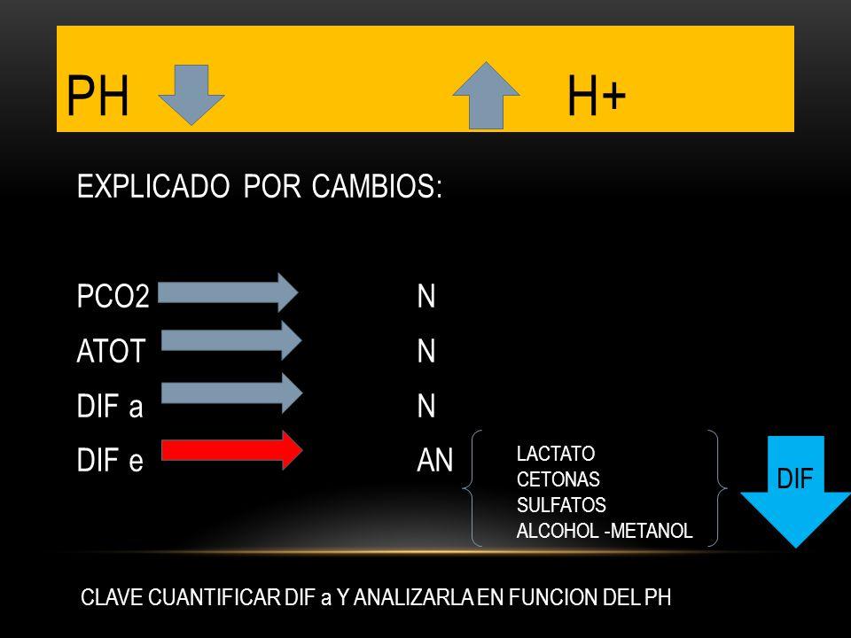 PH h+ EXPLICADO POR CAMBIOS: PCO2 N ATOT N DIF a N DIF e AN DIF