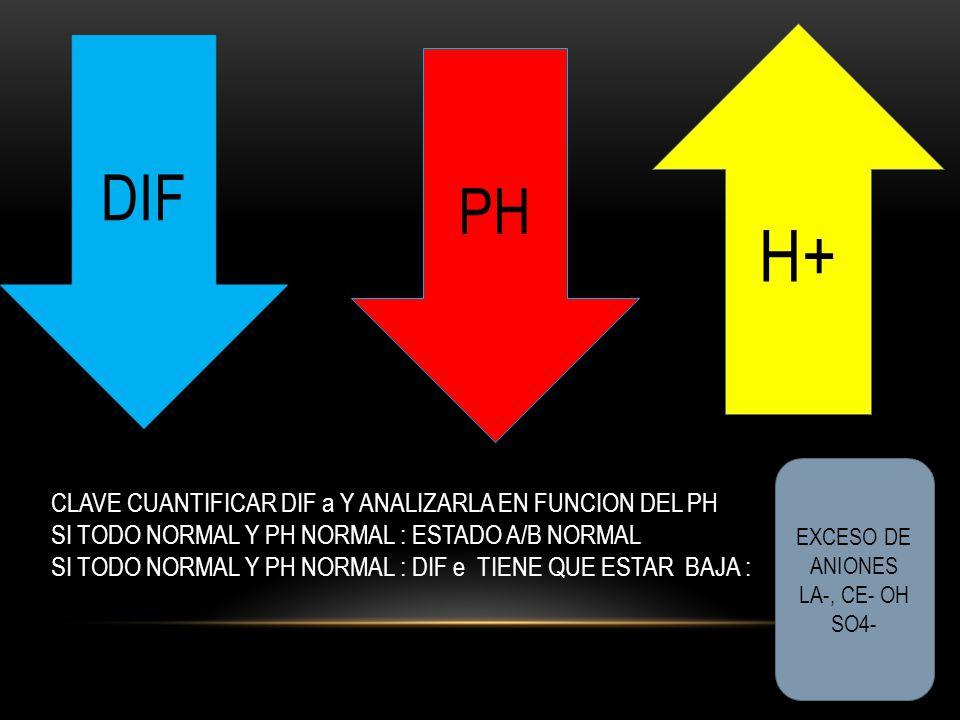 H+ DIF PH CLAVE CUANTIFICAR DIF a Y ANALIZARLA EN FUNCION DEL PH