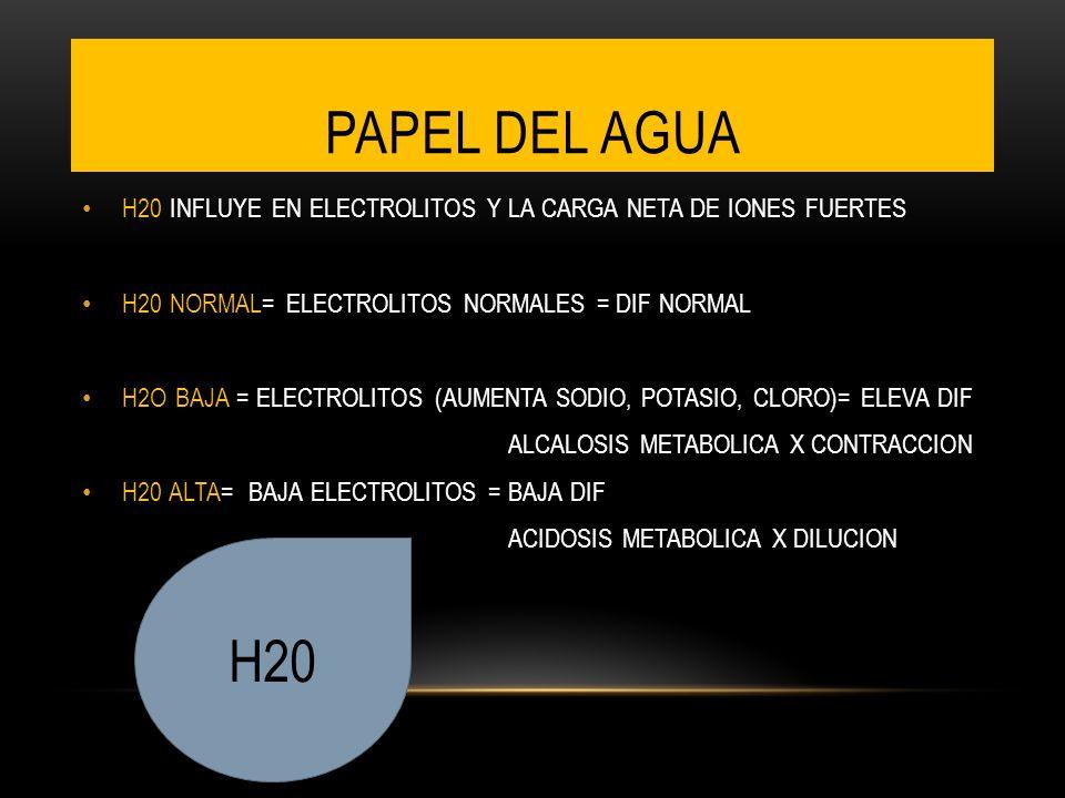 PAPEL DEL AGUA H20 INFLUYE EN ELECTROLITOS Y LA CARGA NETA DE IONES FUERTES. H20 NORMAL= ELECTROLITOS NORMALES = DIF NORMAL.