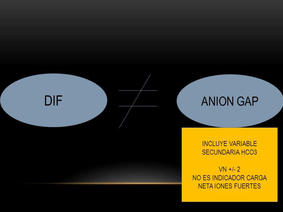 DIF ANION GAP INCLUYE VARIABLE SECUNDARIA HCO3 VN +/- 2