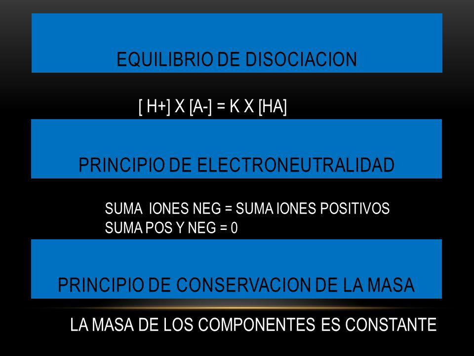EQUILIBRIO DE DISOCIACION