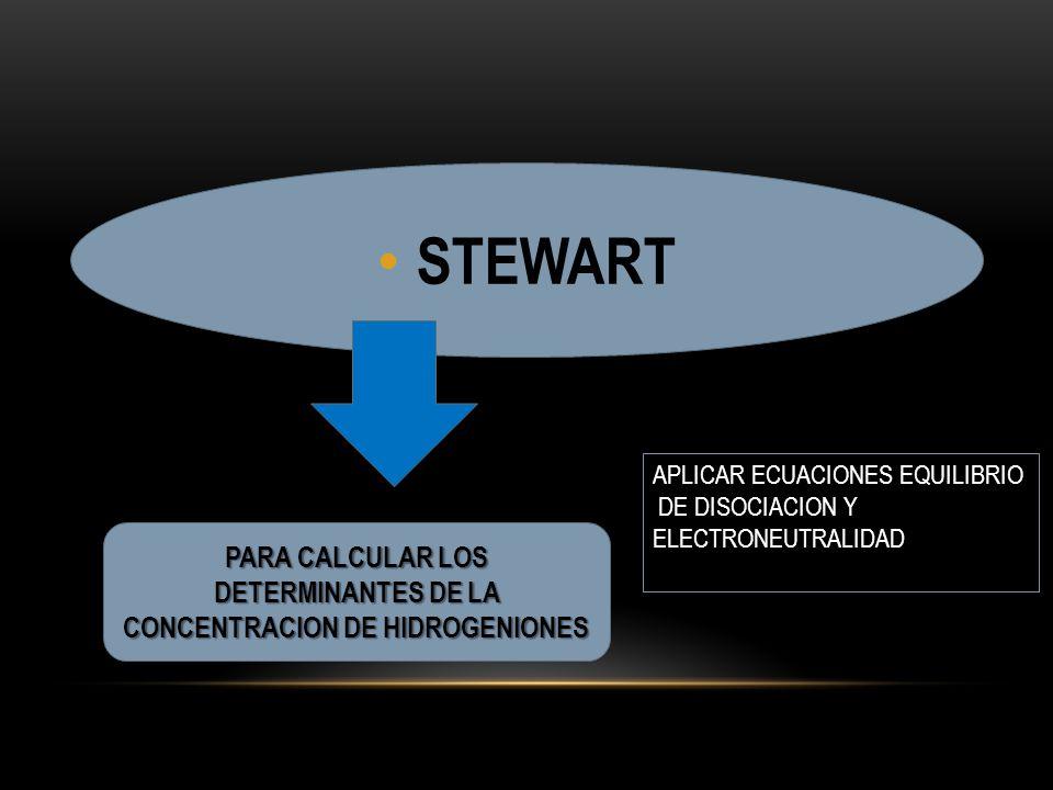 PARA CALCULAR LOS DETERMINANTES DE LA CONCENTRACION DE HIDROGENIONES