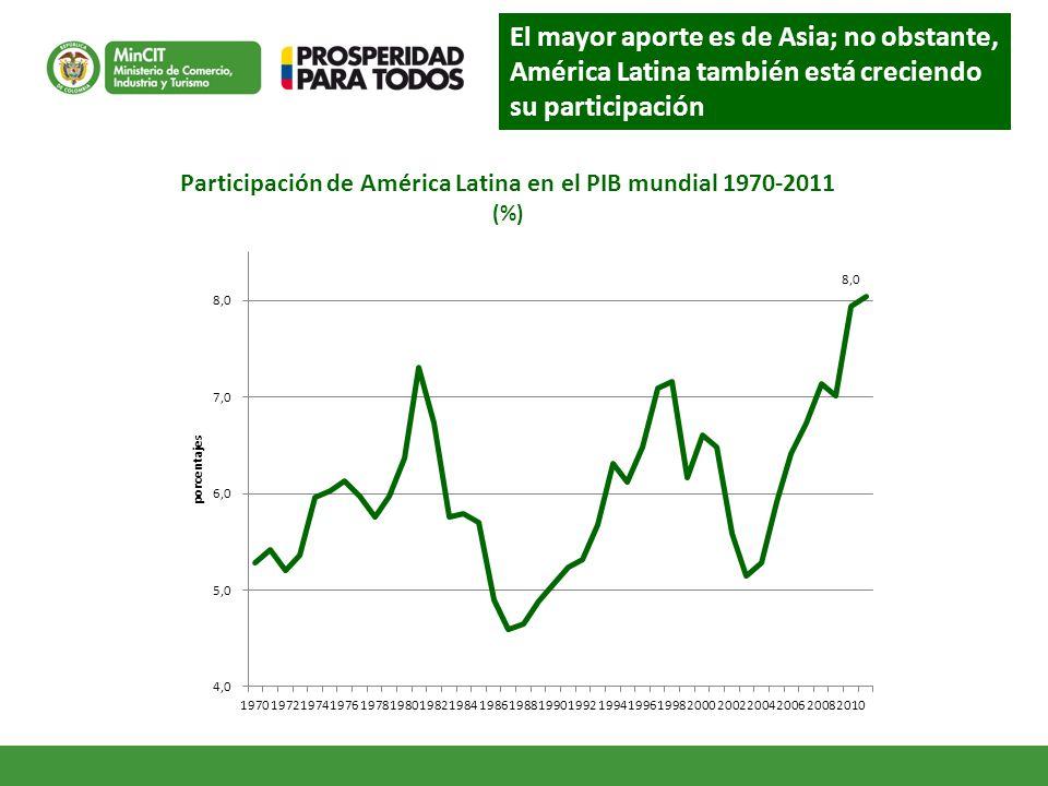 Participación de América Latina en el PIB mundial 1970-2011
