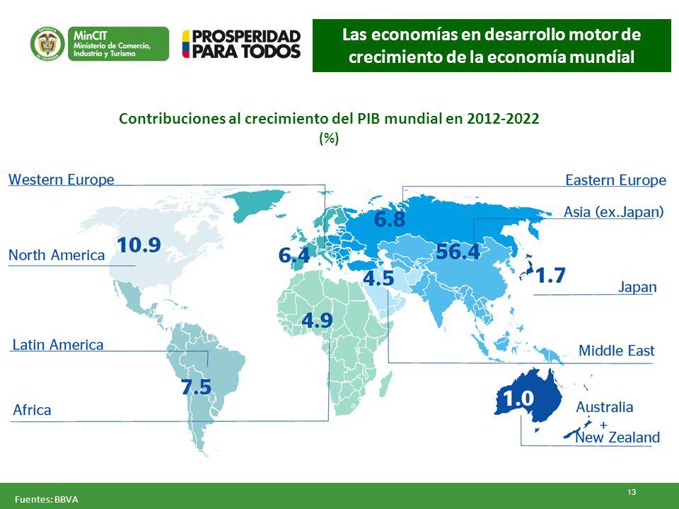 Contribuciones al crecimiento del PIB mundial en 2012-2022