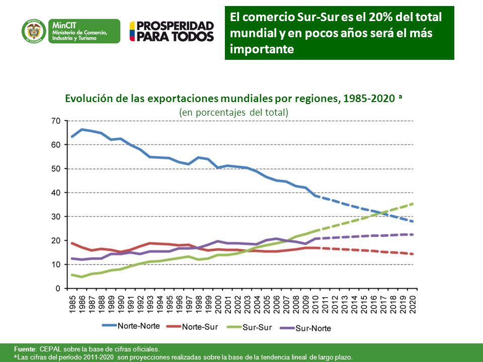 Evolución de las exportaciones mundiales por regiones, 1985-2020 a
