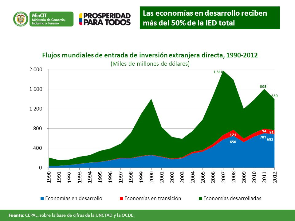 Las economías en desarrollo reciben más del 50% de la IED total