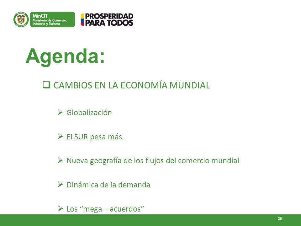 Agenda: CAMBIOS EN LA ECONOMÍA MUNDIAL Globalización El SUR pesa más